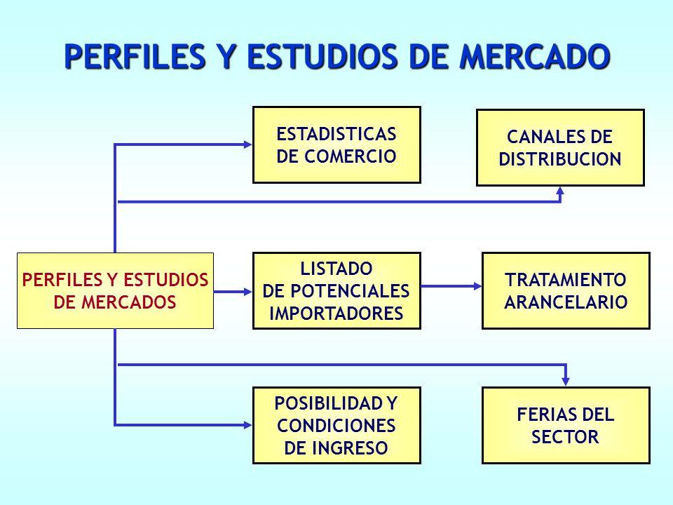 PERFILES Y ESTUDIOS DE MERCADO PERFILES Y ESTUDIOS DE MERCADOS ESTADISTICAS DE COMERCIO CANALES DE DISTRIBUCION LISTADO DE POTENCIALES IMPORTADORES TRATAMIENTO ARANCELARIO POSIBILIDAD Y CONDICIONES DE INGRESO FERIAS DEL SECTOR