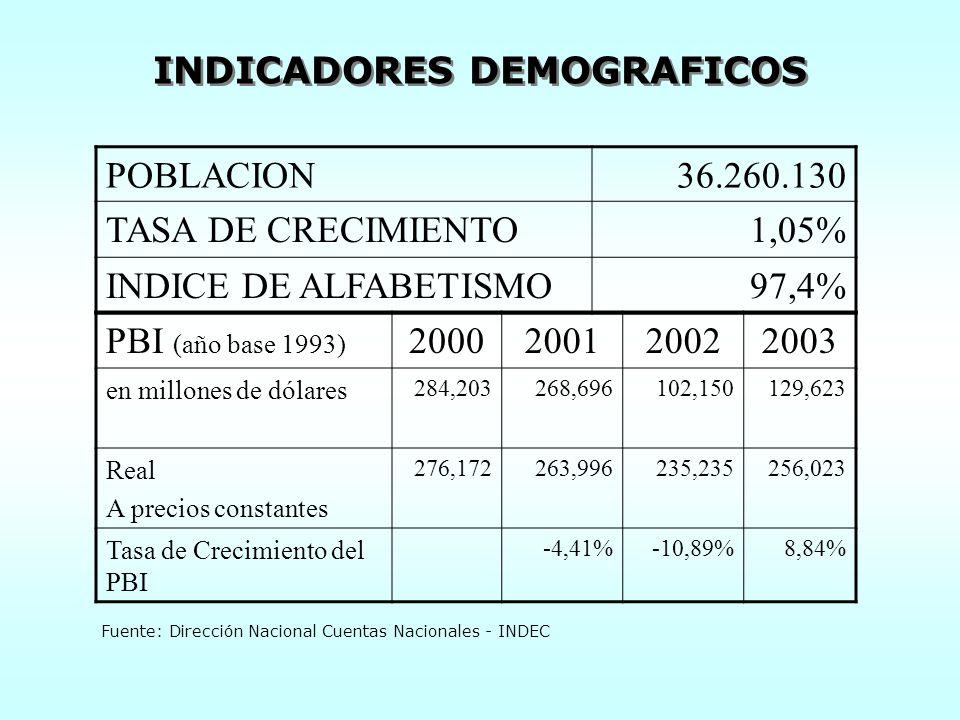 INDICADORES DEMOGRAFICOS POBLACION36.260.130 TASA DE CRECIMIENTO1,05% INDICE DE ALFABETISMO97,4% PBI (año base 1993) 2000200120022003 en millones de dólares 284,203268,696102,150129,623 Real A precios constantes 276,172263,996235,235256,023 Tasa de Crecimiento del PBI -4,41%-10,89%8,84% Fuente: Dirección Nacional Cuentas Nacionales - INDEC