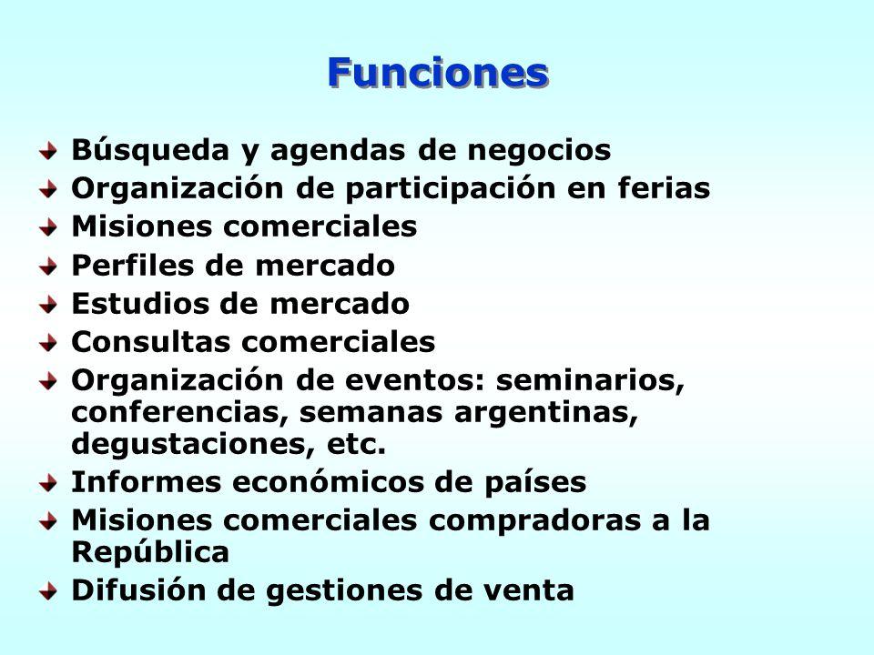 Búsqueda y agendas de negocios Organización de participación en ferias Misiones comerciales Perfiles de mercado Estudios de mercado Consultas comercia