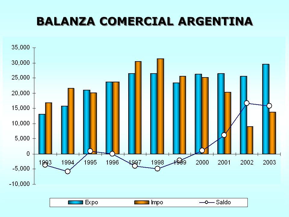 BALANZA COMERCIAL ARGENTINA