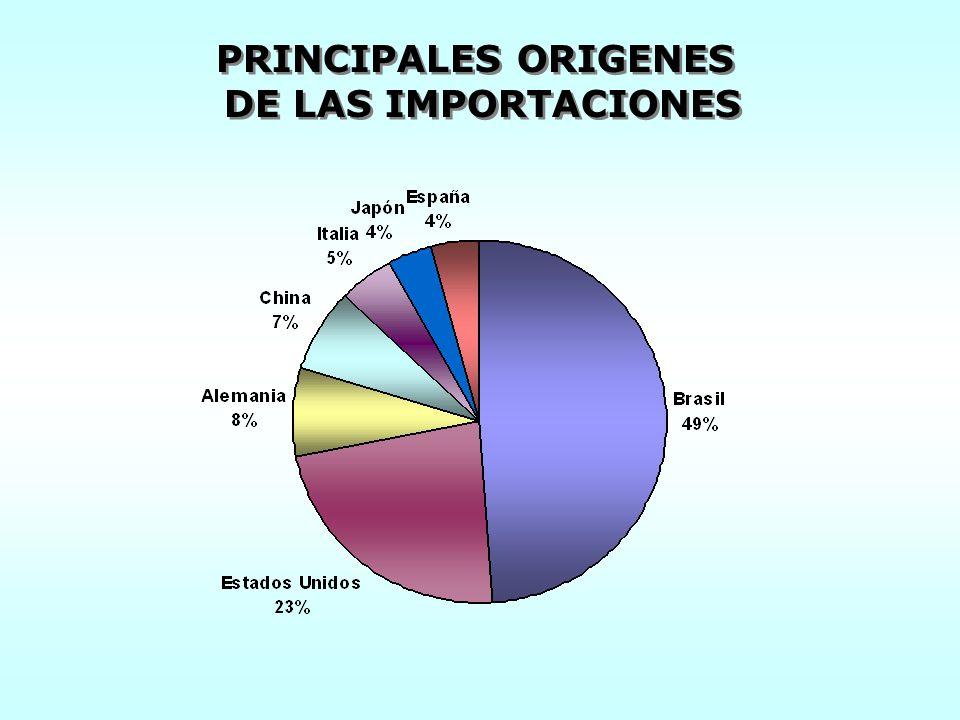 PRINCIPALES ORIGENES DE LAS IMPORTACIONES PRINCIPALES ORIGENES DE LAS IMPORTACIONES