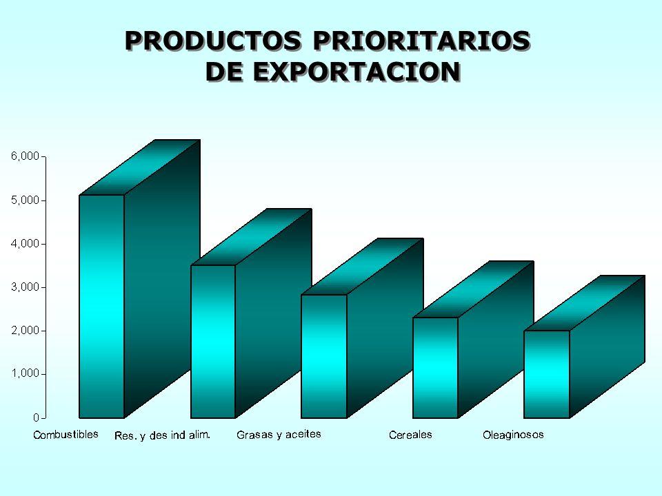 PRODUCTOS PRIORITARIOS DE EXPORTACION PRODUCTOS PRIORITARIOS DE EXPORTACION