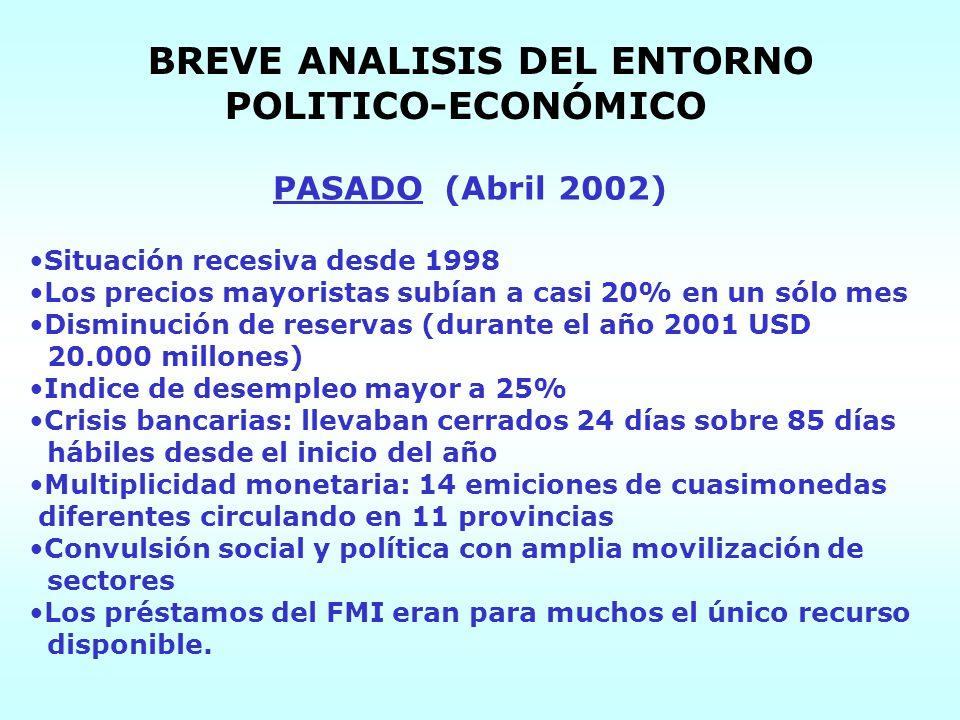 BREVE ANALISIS DEL ENTORNO POLITICO-ECONÓMICO PASADO (Abril 2002) Situación recesiva desde 1998 Los precios mayoristas subían a casi 20% en un sólo me