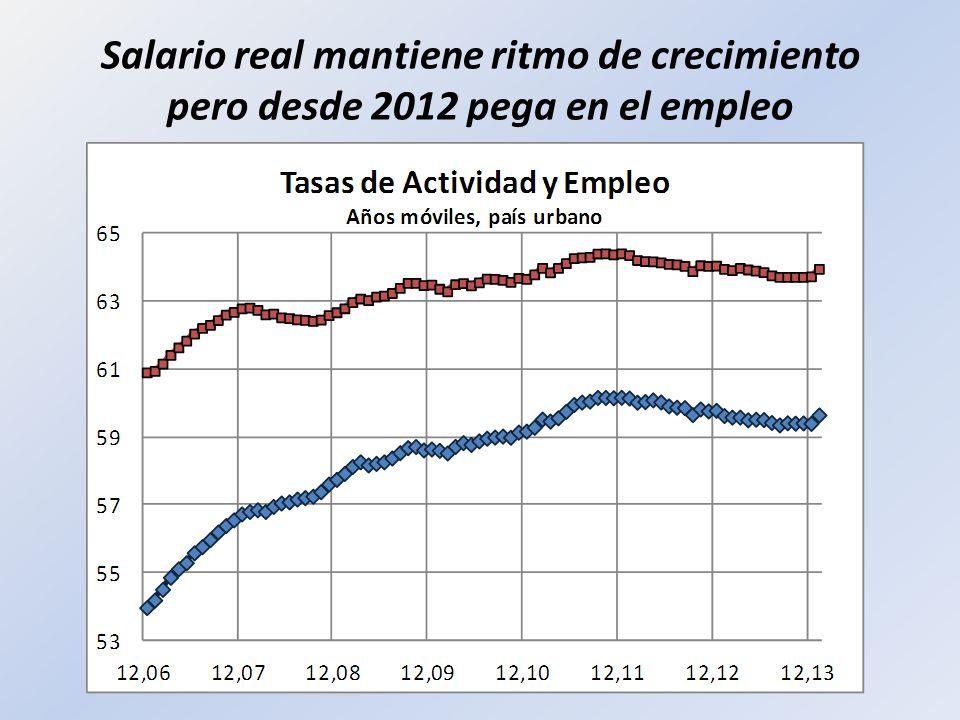 Salario real mantiene ritmo de crecimiento pero desde 2012 pega en el empleo