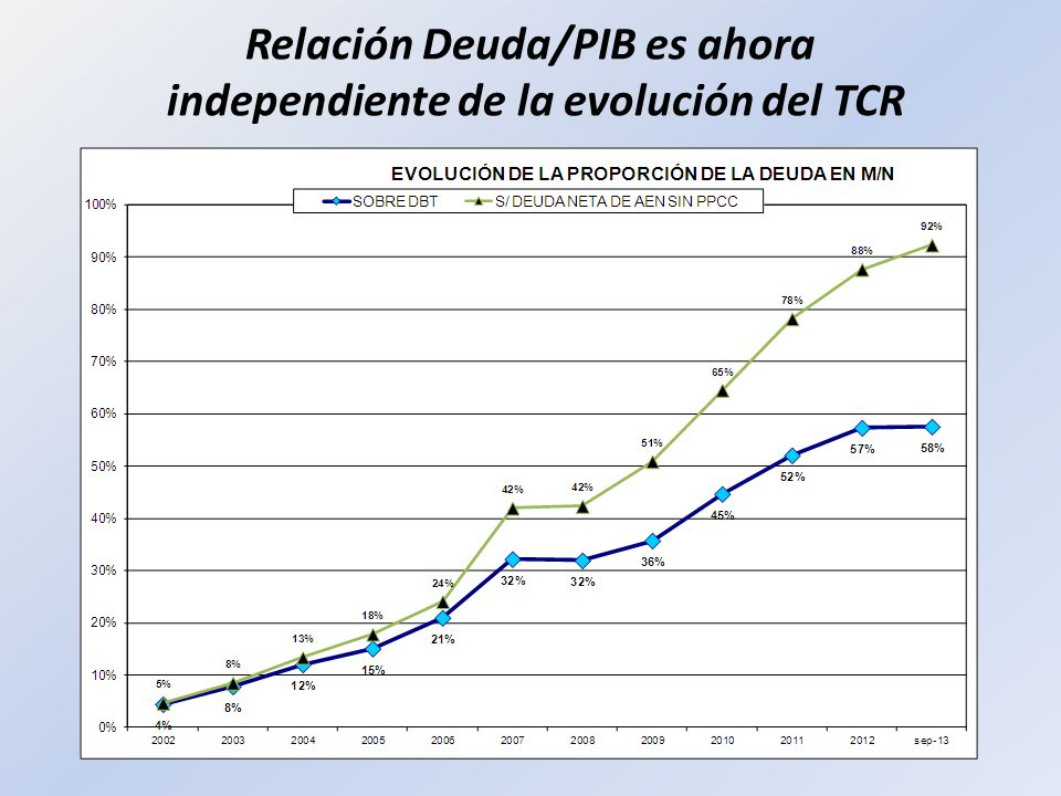 Relación Deuda/PIB es ahora independiente de la evolución del TCR