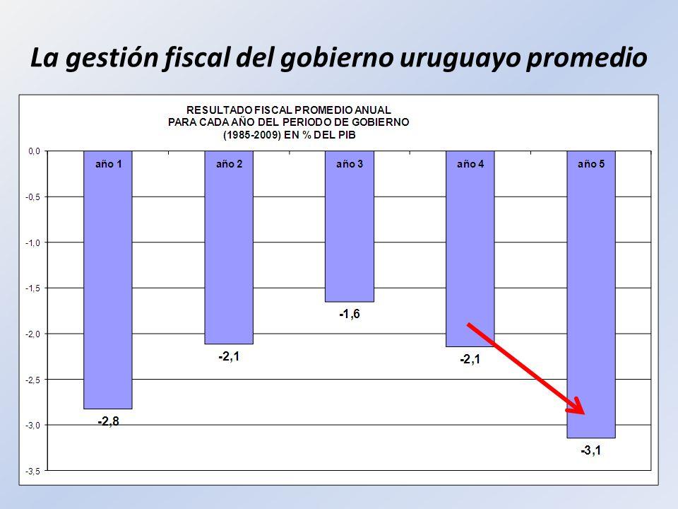 La gestión fiscal del gobierno uruguayo promedio