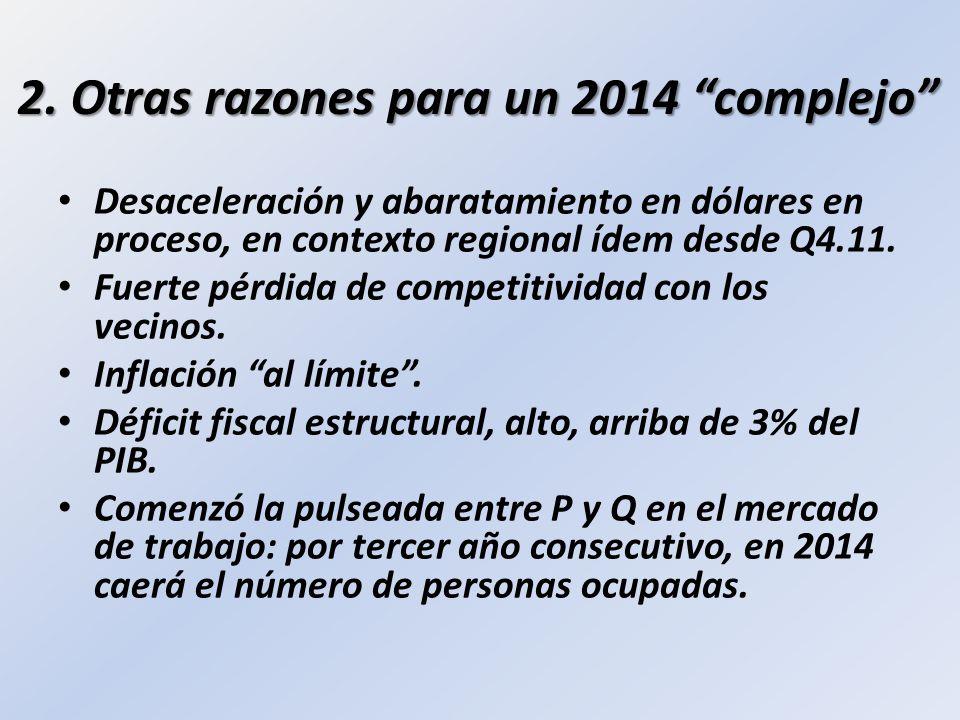 2. Otras razones para un 2014 complejo Desaceleración y abaratamiento en dólares en proceso, en contexto regional ídem desde Q4.11. Fuerte pérdida de