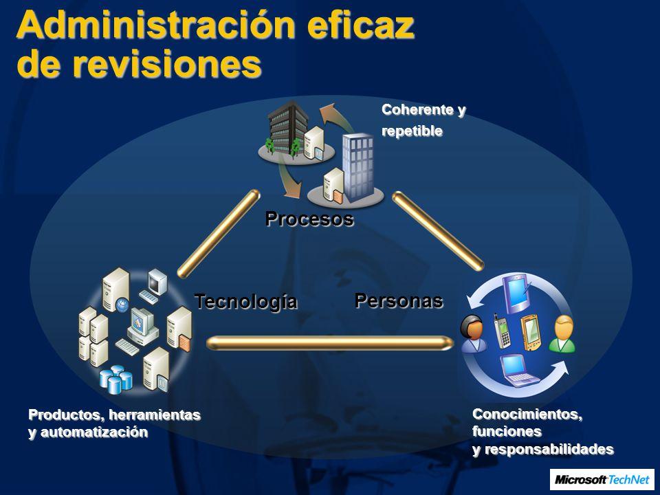 Productos, herramientas y automatización Coherente y repetible Conocimientos, funciones y responsabilidades Procesos Personas Tecnología Administració