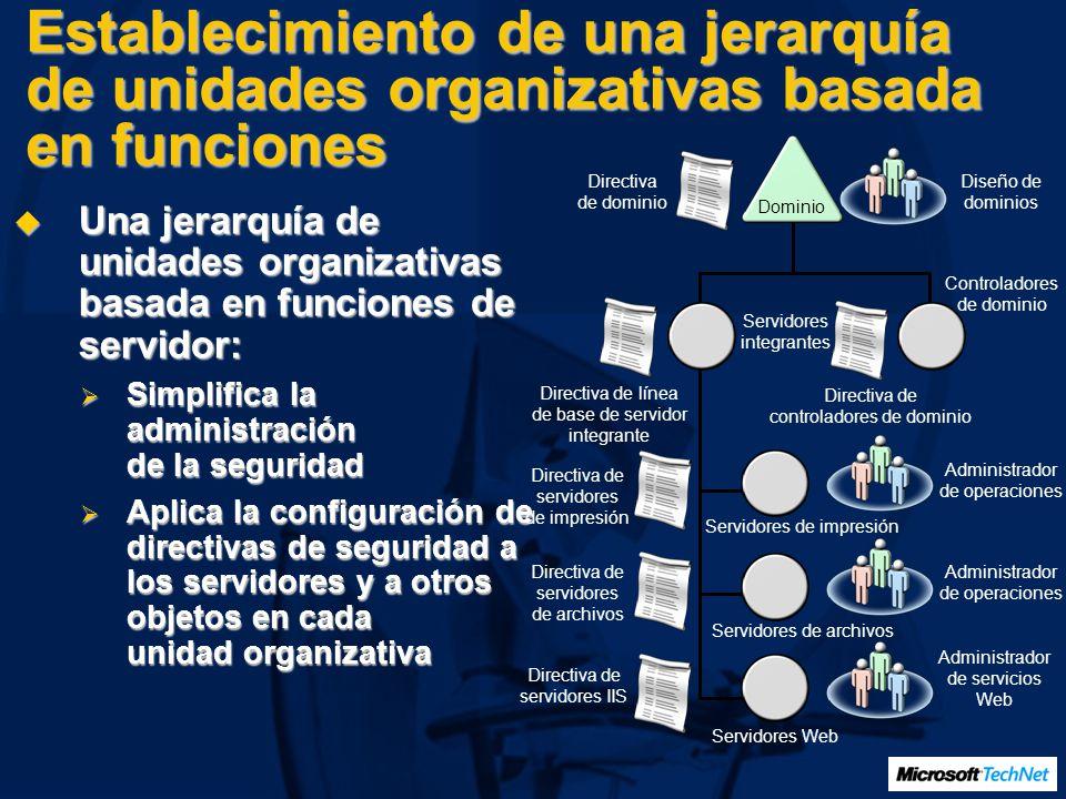 Establecimiento de una jerarquía de unidades organizativas basada en funciones Una jerarquía de unidades organizativas basada en funciones de servidor
