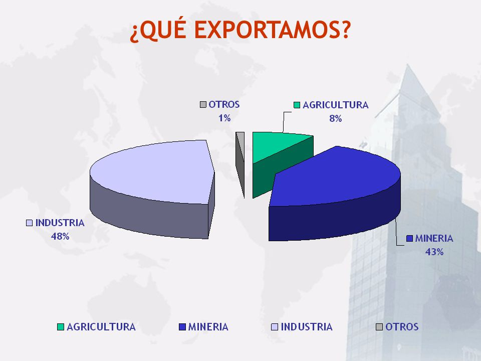 Bilateralismo TLC Canadá México Centroamérica (5) Unión Europea (25) Corea EE.UU. EFTA (4) A.C.E. Mercosur (4) Venezuela Colombia Ecuador Perú Bolivia