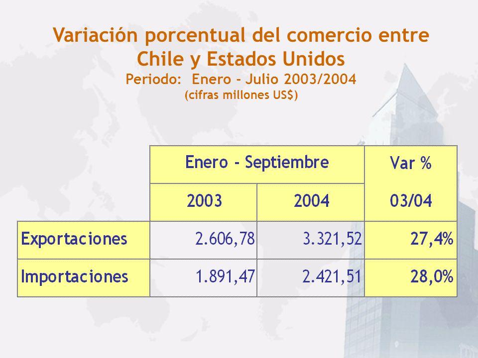 INTERCAMBIO COMERCIAL CHILE - ESTADOS UNIDOS (cifras en millones de US$): En el año 2003 Estados Unidos ocupó el 1° lugar de nuestras exportaciones al