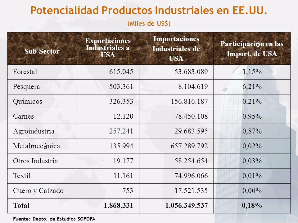 PIB de Chile vs GSP Estados de USA (N° de Veces sobre el Producto de Chile) Fuente: Depto. de Estudios SOFOFA