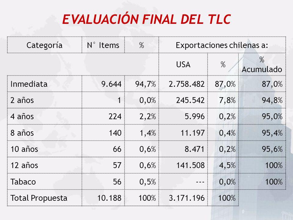 Sub-Sector Exportaciones Industriales a USA Importaciones Industriales de USA Participaci ó n en las Import. de USA Forestal615.045 53.683.0891,15% Pe