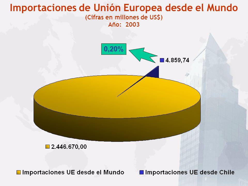 INTERCAMBIO COMERCIAL CHILE - UNIÓN EUROPEA (cifras millones US$)