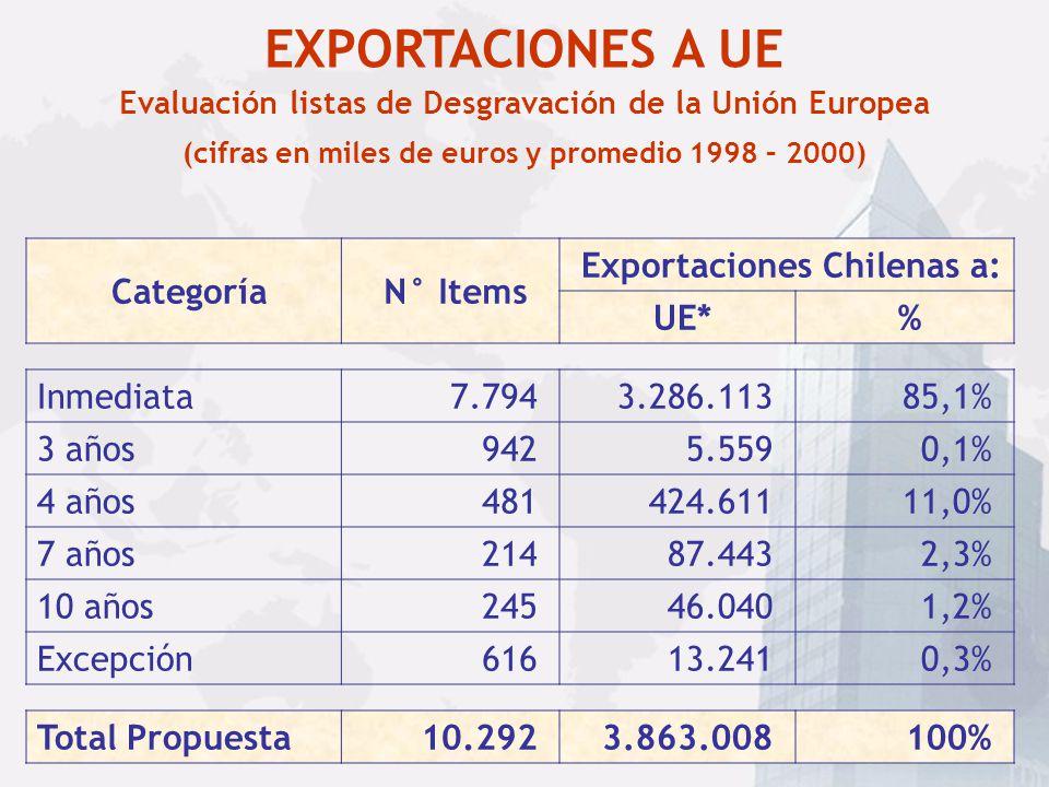 Importaciones de Unión Europea desde el Mundo (Cifras en millones de US$) Año: 2003 0,20%