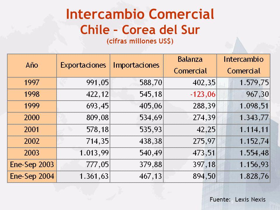 Tratado de Libre Comercio Chile y Corea del Sur