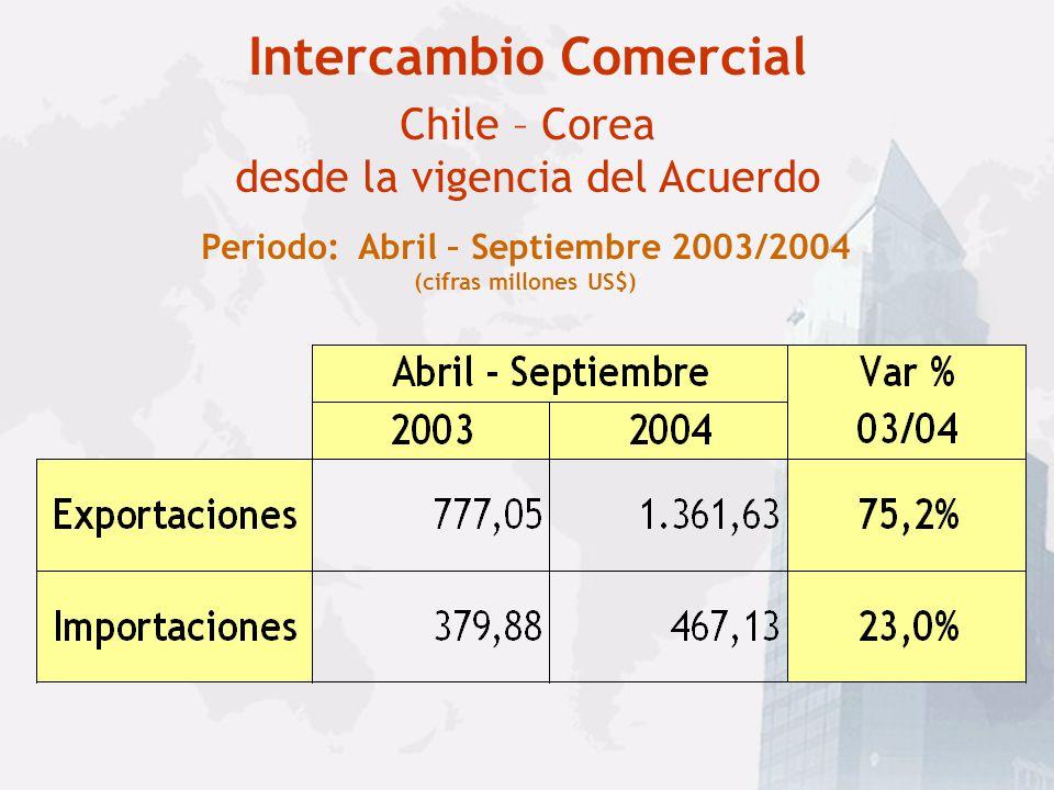 Intercambio Comercial Chile – Corea del Sur (cifras millones US$) Fuente: Lexis Nexis