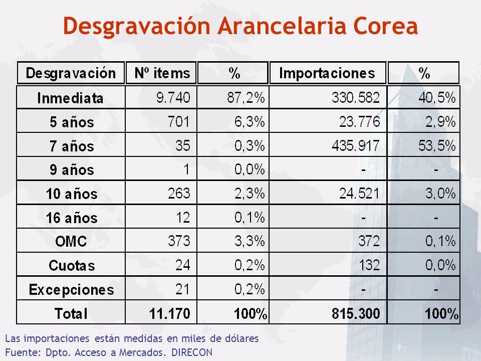 Cuanto representa Chile en Corea (cifras billones US$)