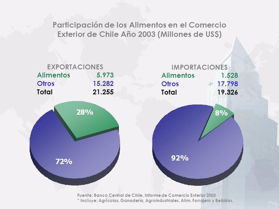 Potencia Alimentaría Mediterránea al Sur del Mundo Una Buena Ola: Chile potencia alimentaria Mediterránea y país estable NEGOCIOS Favorable Ambiente C