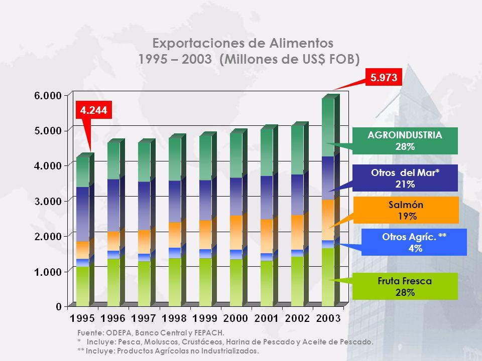 Fuente: Banco Central de Chile, Informe de Comercio Exterior 2003 * Incluye: Agrícolas, Ganadería, Agroindustriales, Alim. Forrajero y Bebidas. Partic