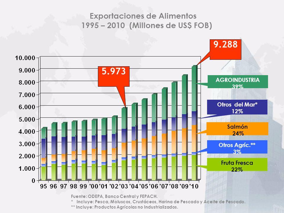 Exportaciones de Alimentos 1995 – 2003 (Millones de US$ FOB) AGROINDUSTRIA 28% Otros Agríc. ** 4% Salmón 19% Otros del Mar* 21% Fruta Fresca 28% Fuent