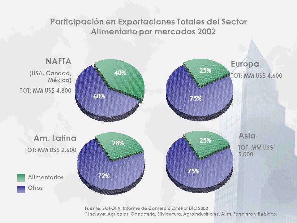 Exportaciones de Alimentos 1995 – 2010 (Millones de US$ FOB) AGROINDUSTRIA 39% Otros Agríc.** 3% Salmón 24% Otros del Mar* 12% Fuente: ODEPA, Banco Central y FEPACH.