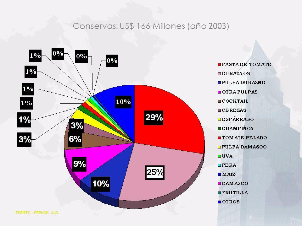 FUENTE : FEPACH A.G. Congelados: US$ 102 Millones (año 2003)