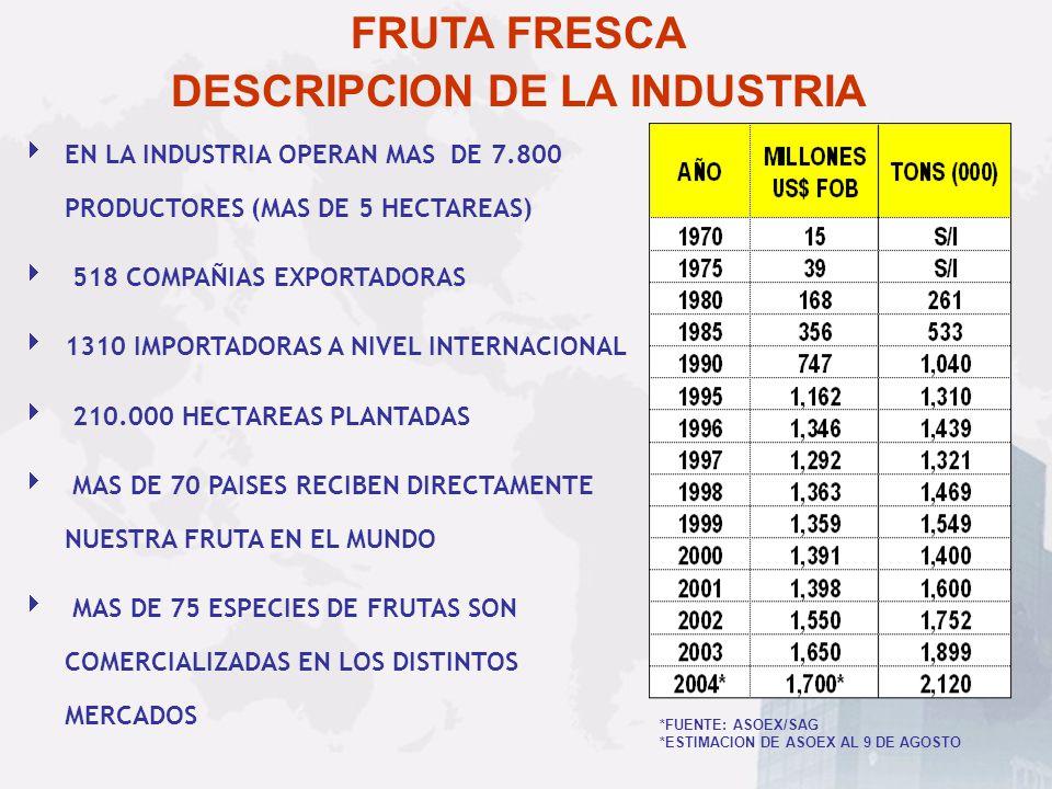 Conservas: US$ 166 Millones (año 2003) FUENTE : FEPACH A.G.