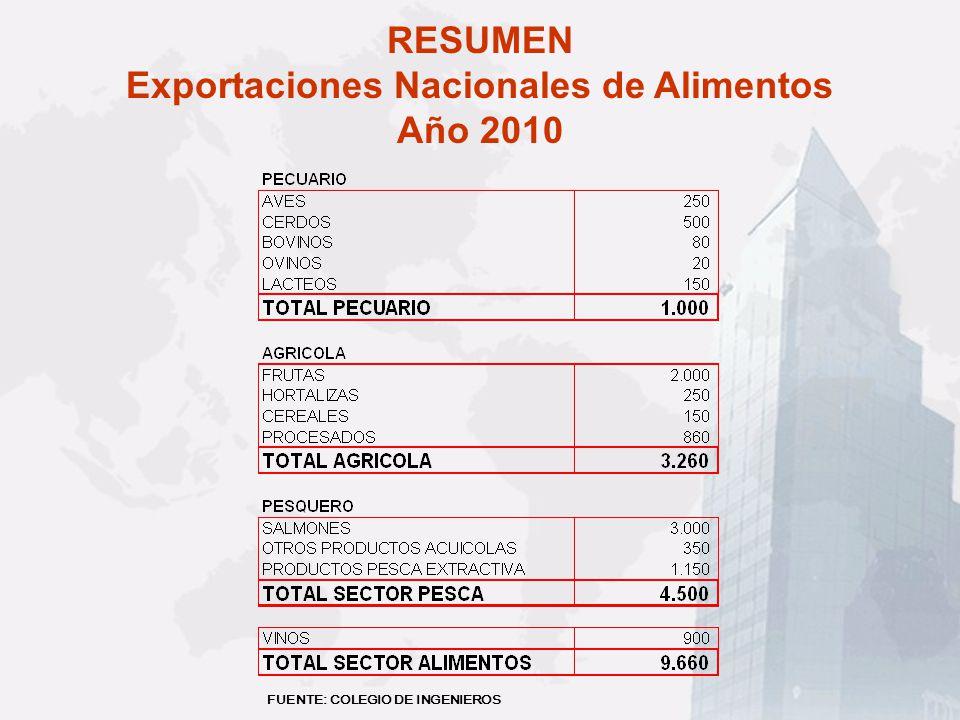 Exportaciones por destino: vinos y alcoholes (2003: US$ 720 millones)