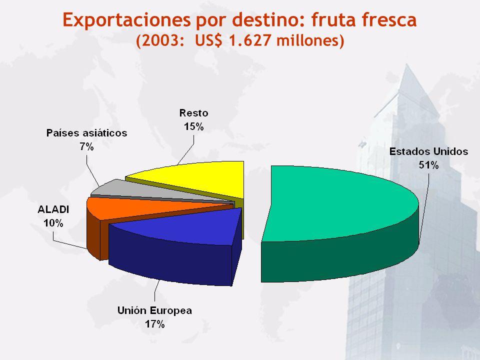 Composición de las Exportaciones Agropecuarias (1991: US$ 2.418 millones; 2003: US$ 5.973 millones)