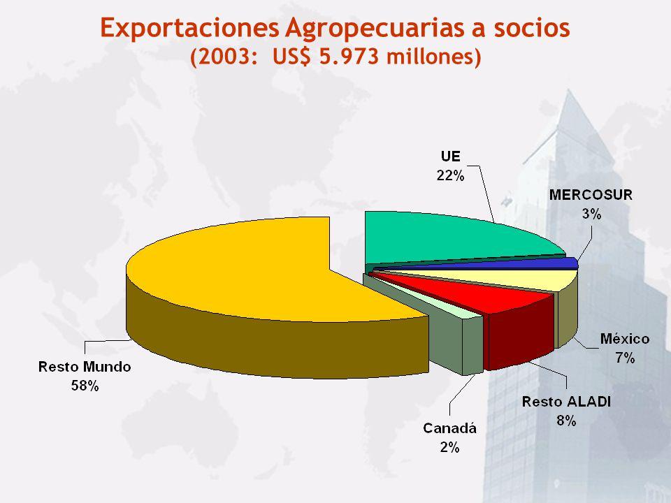 Exportaciones Agropecuarias por países (1991: US$2.418 millones; 2003: US$ 5.973 millones)