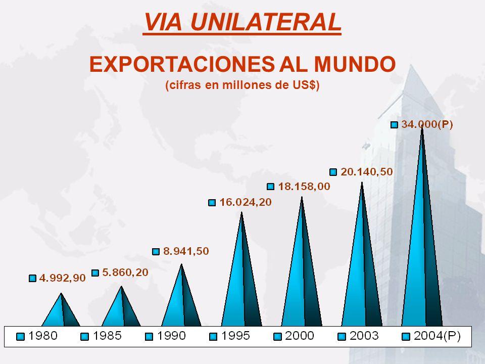 EXPORTACIONES AL MUNDO (cifras en millones de US$) VIA UNILATERAL