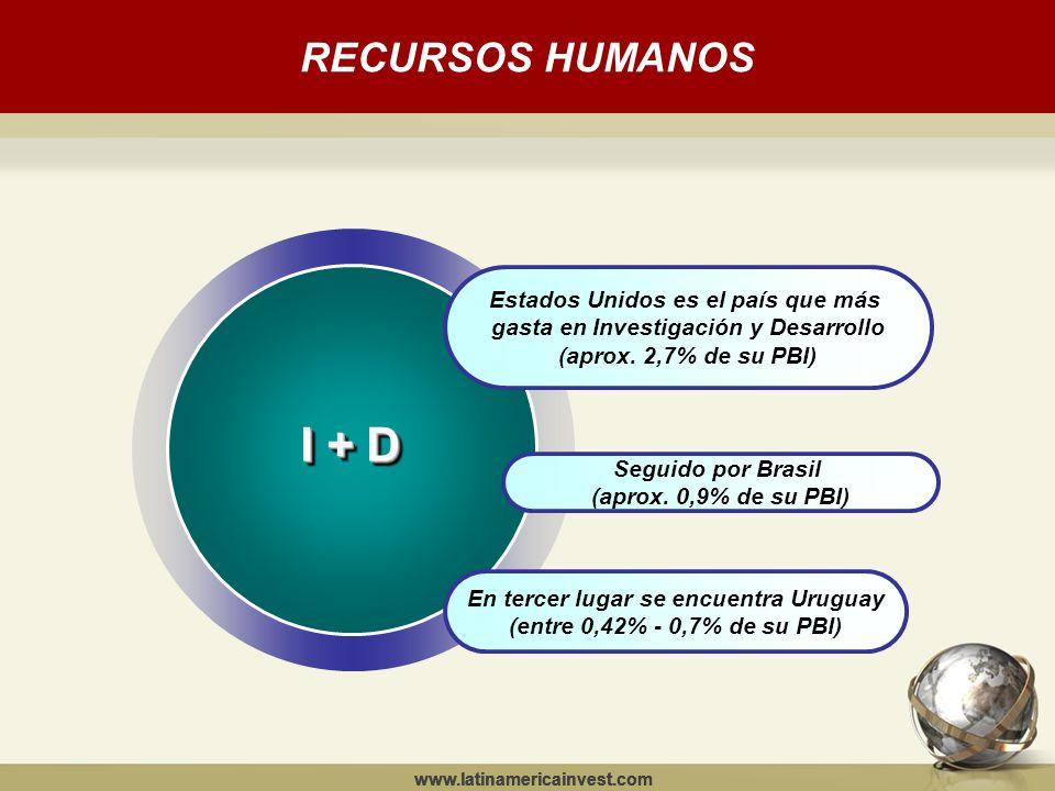 RECURSOS HUMANOS www.latinamericainvest.com Estados Unidos es el país que más gasta en Investigación y Desarrollo (aprox.