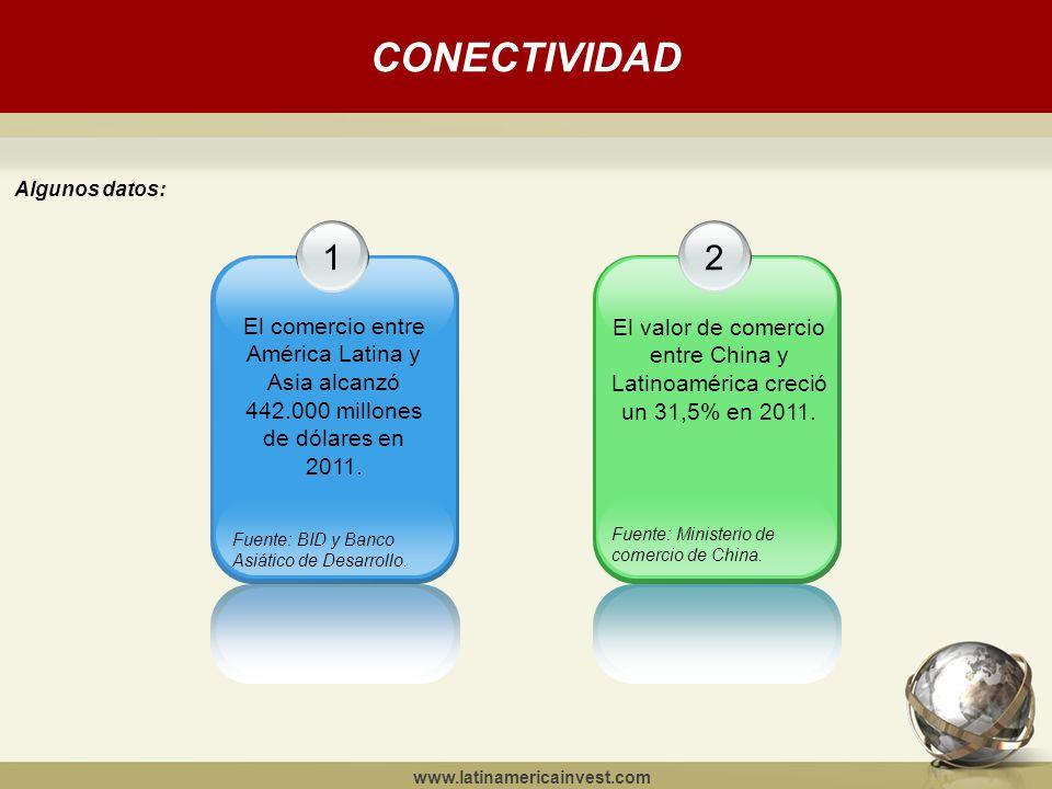 CONECTIVIDAD www.latinamericainvest.com Algunos datos: 1 El comercio entre América Latina y Asia alcanzó 442.000 millones de dólares en 2011.