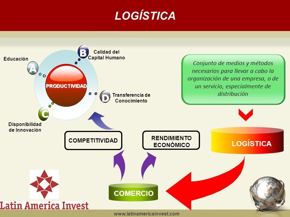 LOGÍSTICA www.latinamericainvest.com PRODUCTIVIDADBC D A Transferencia de Conocimiento Disponibilidad de Innovación Educación Calidad del Capital Humano COMPETITIVIDAD RENDIMIENTO ECONÓMICO COMERCIO LOGÍSTICA Conjunto de medios y métodos necesarios para llevar a cabo la organización de una empresa, o de un servicio, especialmente de distribución