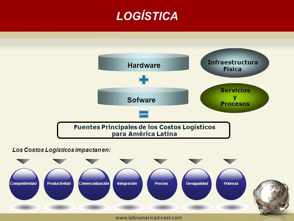 www.latinamericainvest.com LOGÍSTICA Hardware Sofware Fuentes Principales de los Costos Logísticos para América Latina Infraestructura Física Servicios y Procesos CompetitividadProductivifad Comercialización IntegraciónPreciosDesigualdadPobreza Los Costos Logísticos impactan en: