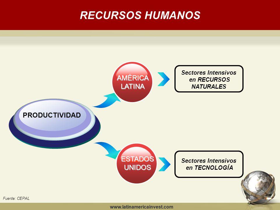 RECURSOS HUMANOS www.latinamericainvest.com PRODUCTIVIDAD www.latinamericainvest.com Sectores Intensivos en TECNOLOGÍA Fuente: CEPAL AMÉRICALATINA ESTADOSUNIDOS Sectores Intensivos en RECURSOS NATURALES
