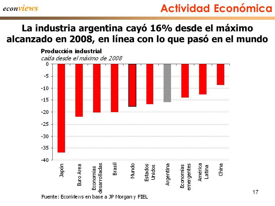 17 Actividad Económica La industria argentina cayó 16% desde el máximo alcanzado en 2008, en línea con lo que pasó en el mundo econ views