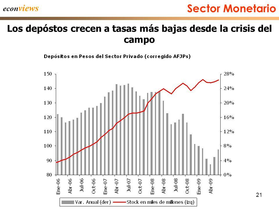 21 econ views Los depóstos crecen a tasas más bajas desde la crisis del campo Sector Monetario