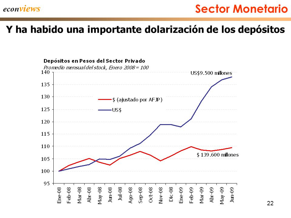 22 econ views Y ha habido una importante dolarización de los depósitos Sector Monetario