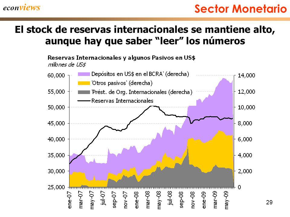 29 econ views El stock de reservas internacionales se mantiene alto, aunque hay que saber leer los números Sector Monetario