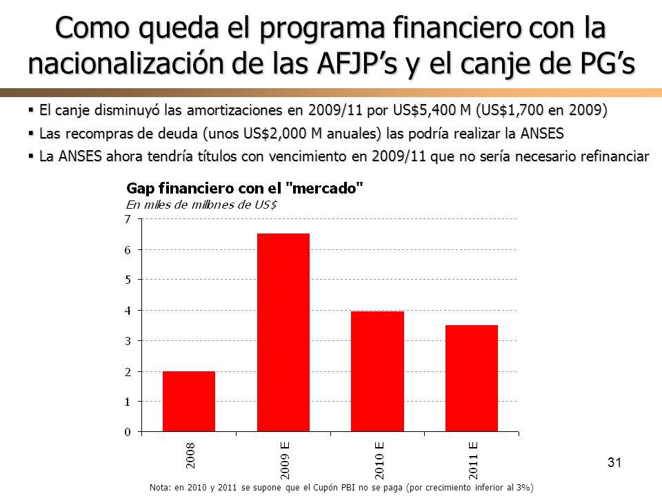 31 Como queda el programa financiero con la nacionalización de las AFJPs y el canje de PGs El canje disminuyó las amortizaciones en 2009/11 por US$5,400 M (US$1,700 en 2009) El canje disminuyó las amortizaciones en 2009/11 por US$5,400 M (US$1,700 en 2009) Las recompras de deuda (unos US$2,000 M anuales) las podría realizar la ANSES Las recompras de deuda (unos US$2,000 M anuales) las podría realizar la ANSES La ANSES ahora tendría títulos con vencimiento en 2009/11 que no sería necesario refinanciar La ANSES ahora tendría títulos con vencimiento en 2009/11 que no sería necesario refinanciar Nota: en 2010 y 2011 se supone que el Cupón PBI no se paga (por crecimiento inferior al 3%)