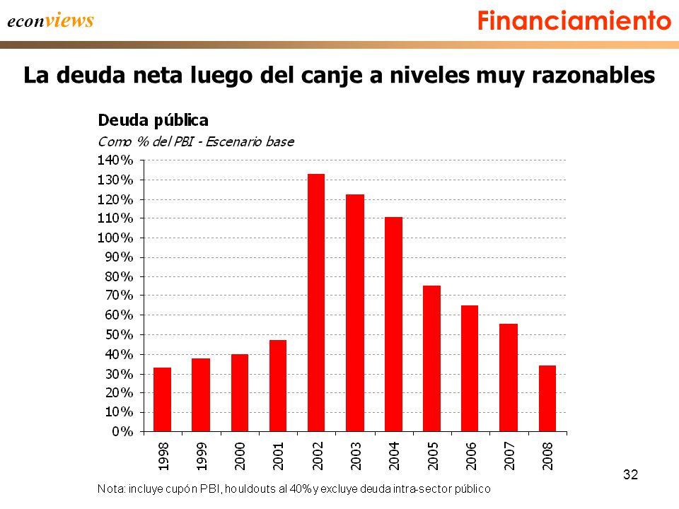 32 econ views La deuda neta luego del canje a niveles muy razonables Financiamiento