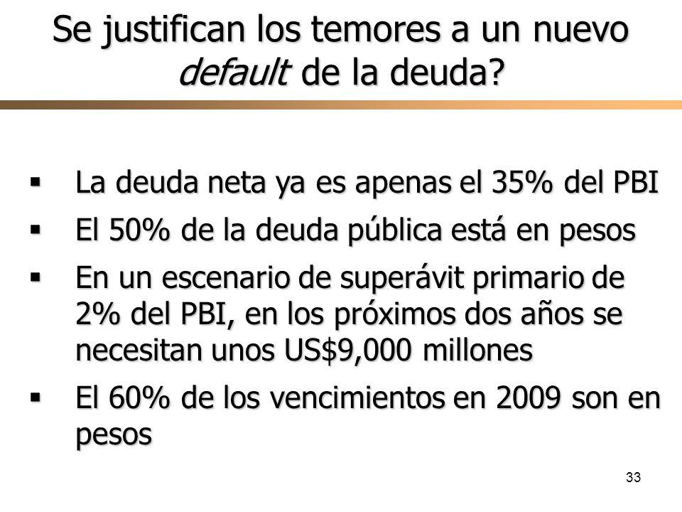 33 La deuda neta ya es apenas el 35% del PBI La deuda neta ya es apenas el 35% del PBI El 50% de la deuda pública está en pesos El 50% de la deuda pública está en pesos En un escenario de superávit primario de 2% del PBI, en los próximos dos años se necesitan unos US$9,000 millones En un escenario de superávit primario de 2% del PBI, en los próximos dos años se necesitan unos US$9,000 millones El 60% de los vencimientos en 2009 son en pesos El 60% de los vencimientos en 2009 son en pesos Se justifican los temores a un nuevo default de la deuda?