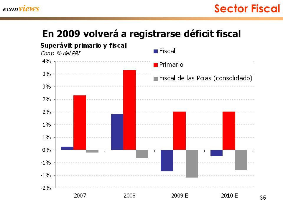 35 Sector Fiscal econ views En 2009 volverá a registrarse déficit fiscal