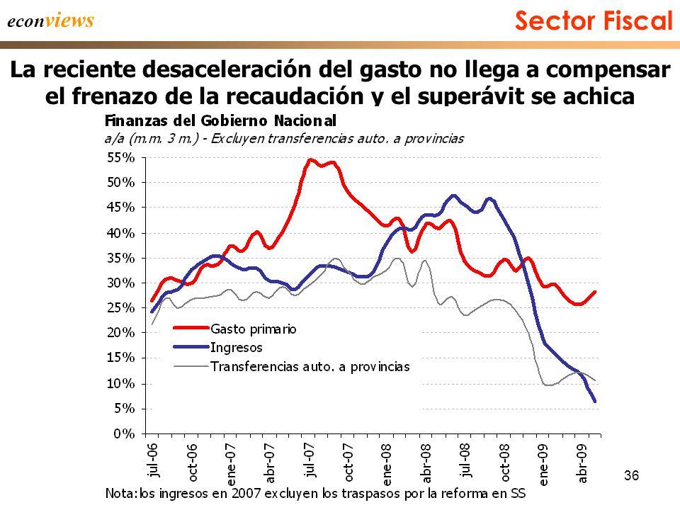 36 Sector Fiscal econ views La reciente desaceleración del gasto no llega a compensar el frenazo de la recaudación y el superávit se achica