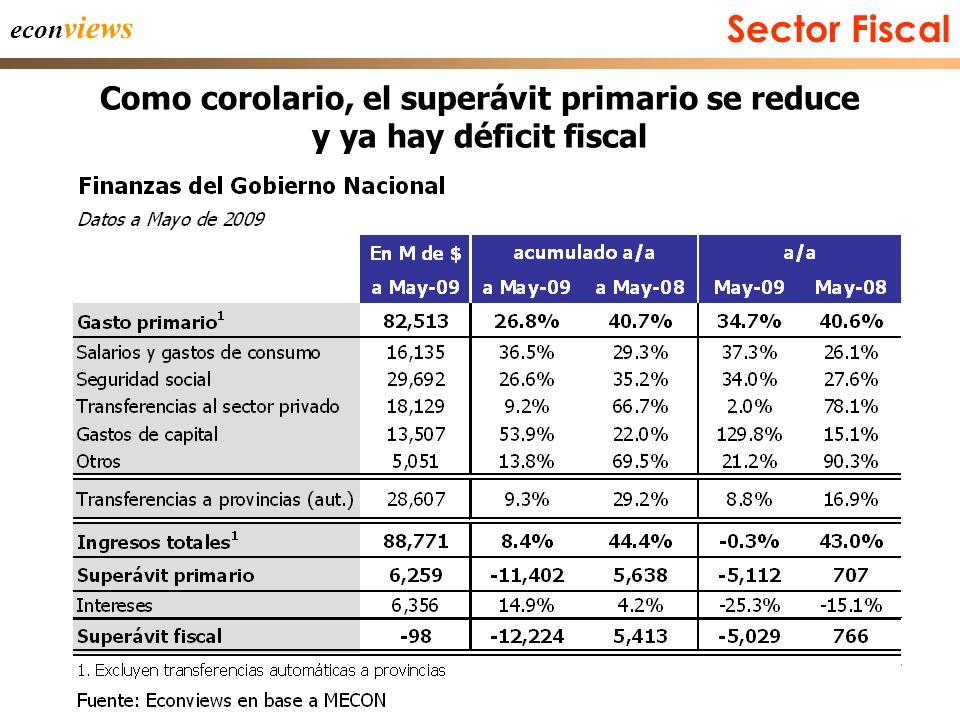 37 Sector Fiscal econ views Como corolario, el superávit primario se reduce y ya hay déficit fiscal