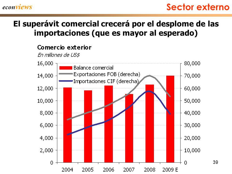 39 econ views El superávit comercial crecerá por el desplome de las importaciones (que es mayor al esperado) Sector externo
