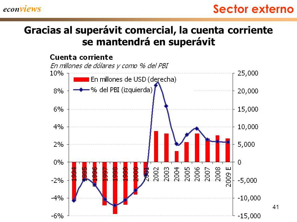41 econ views Gracias al superávit comercial, la cuenta corriente se mantendrá en superávit Sector externo