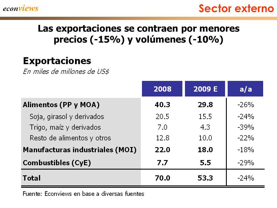 42 econ views Las exportaciones se contraen por menores precios (-15%) y volúmenes (-10%) Sector externo